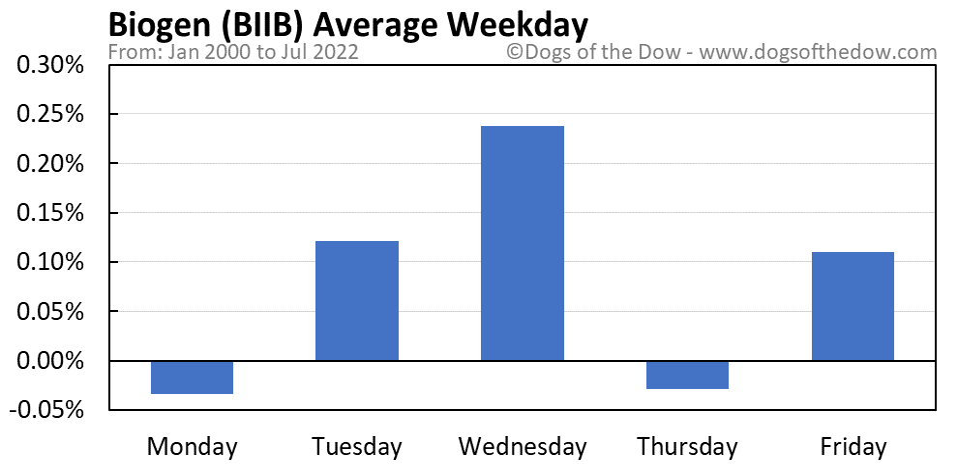BIIB average weekday chart