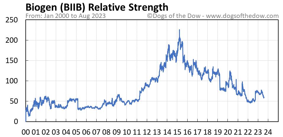 BIIB relative strength chart