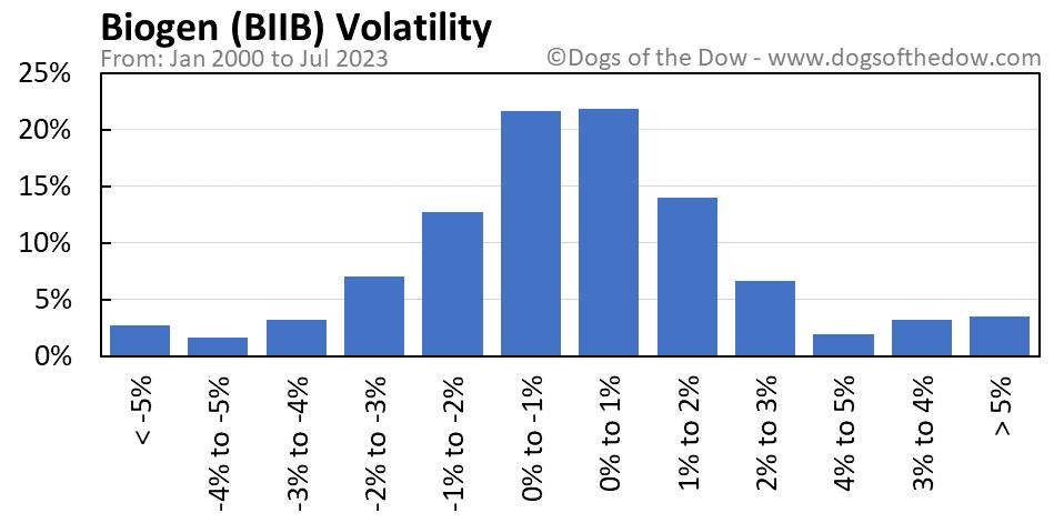 BIIB volatility chart