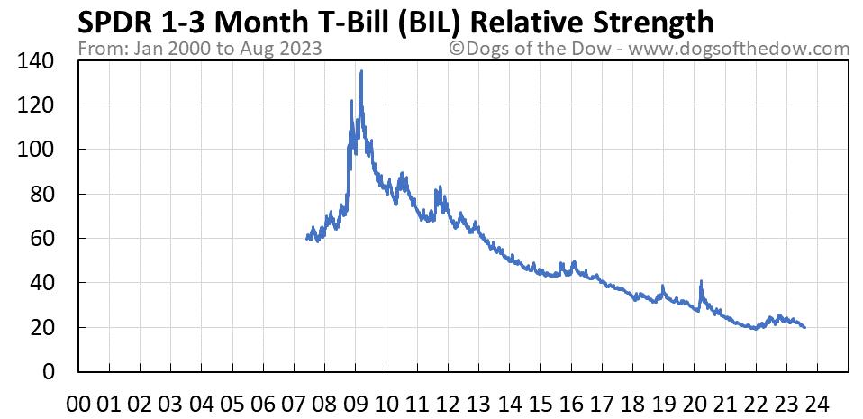 BIL relative strength chart