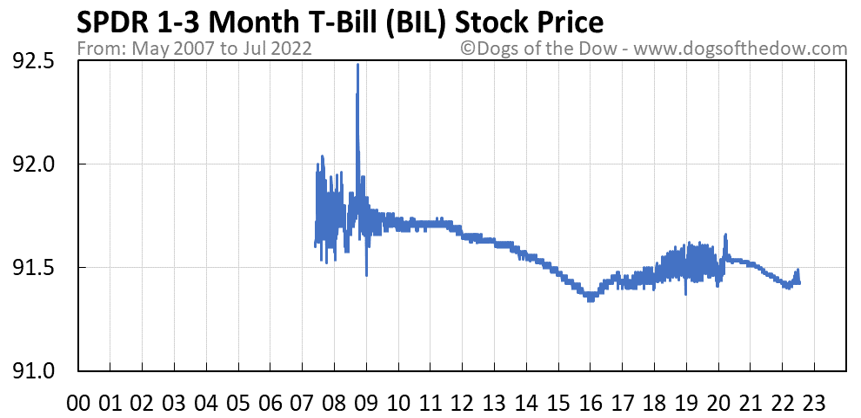 BIL stock price chart