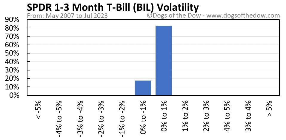 BIL volatility chart