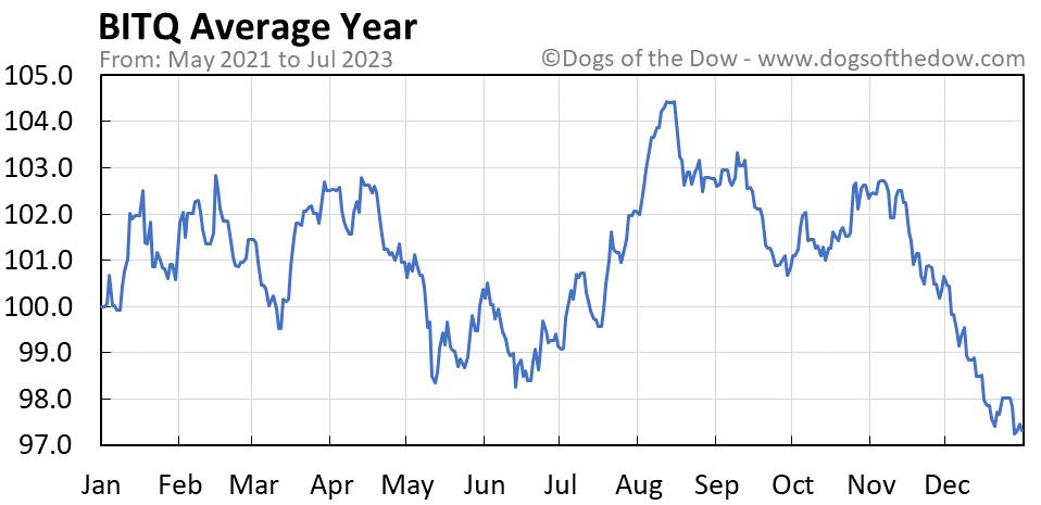 BITQ average year chart