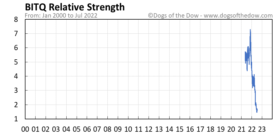 BITQ relative strength chart