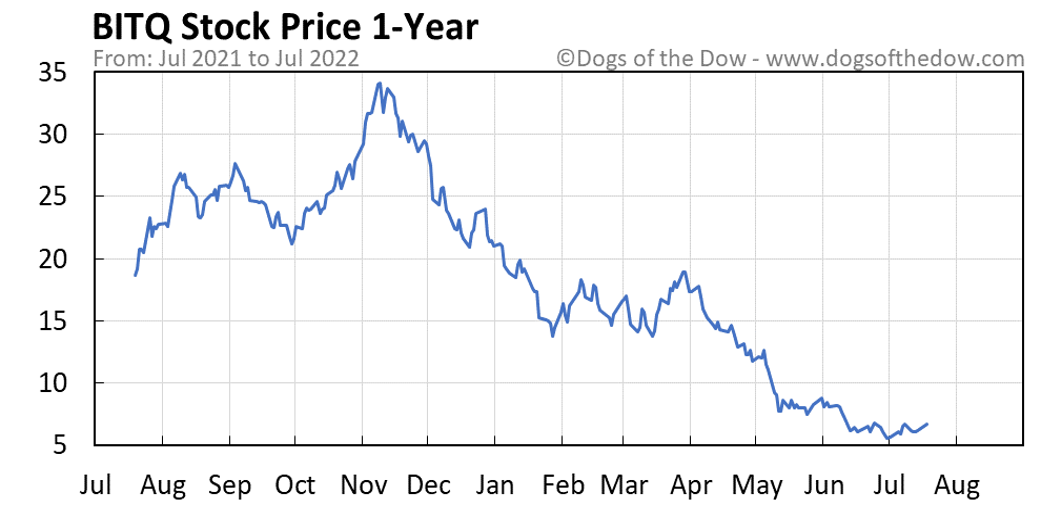 BITQ 1-year stock price chart