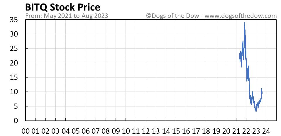 BITQ stock price chart