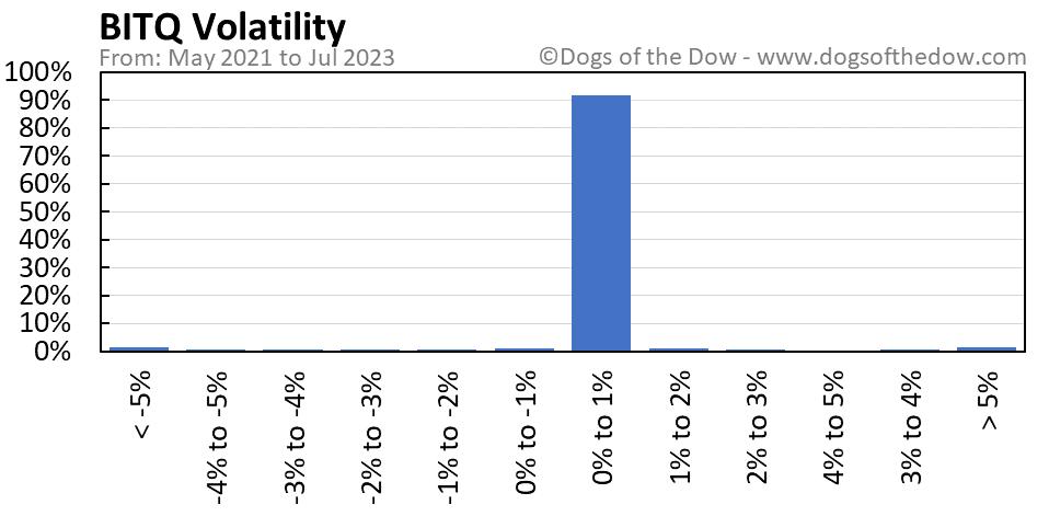 BITQ volatility chart