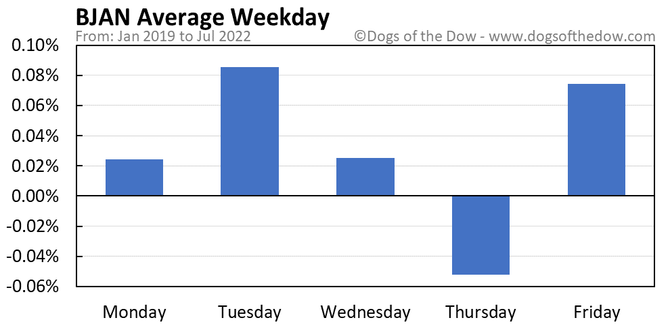 BJAN average weekday chart