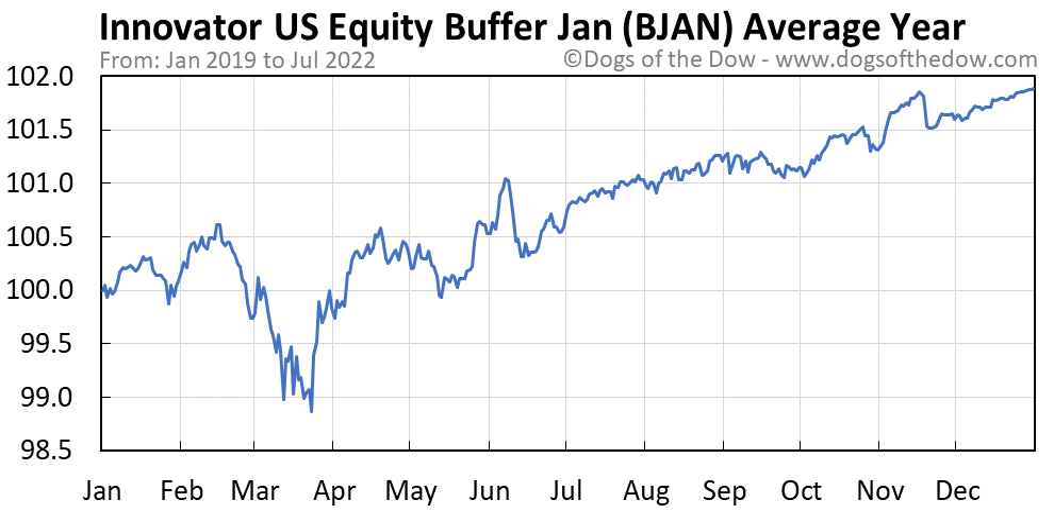 BJAN average year chart