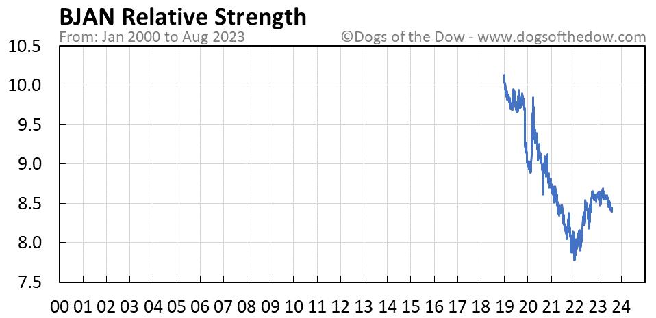 BJAN relative strength chart