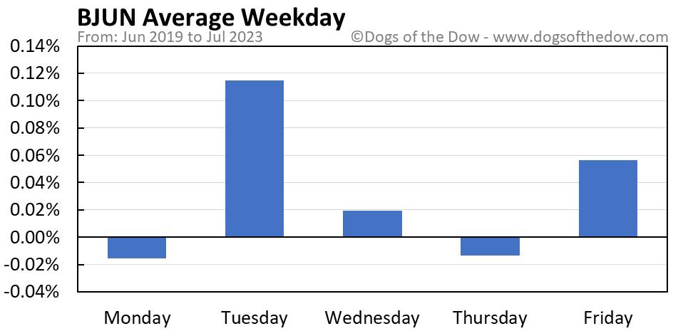 BJUN average weekday chart