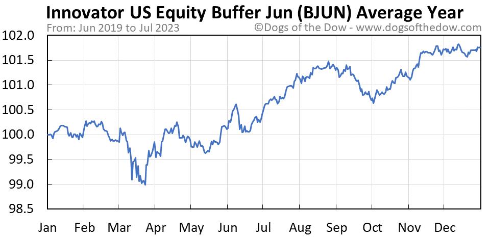 BJUN average year chart