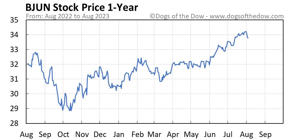 BJUN 1-year stock price chart