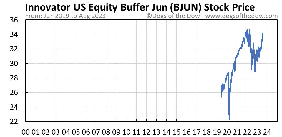 BJUN stock price chart
