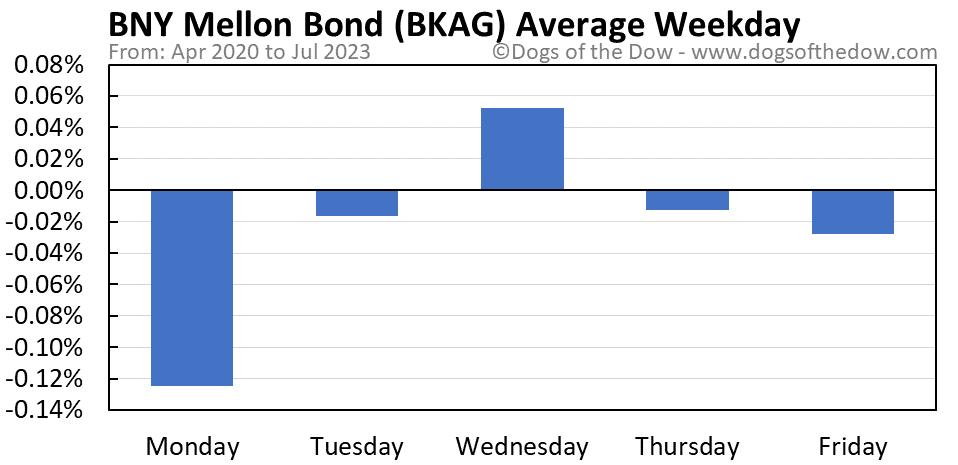 BKAG average weekday chart
