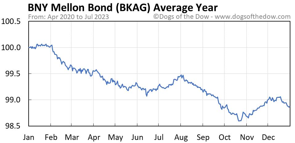 BKAG average year chart