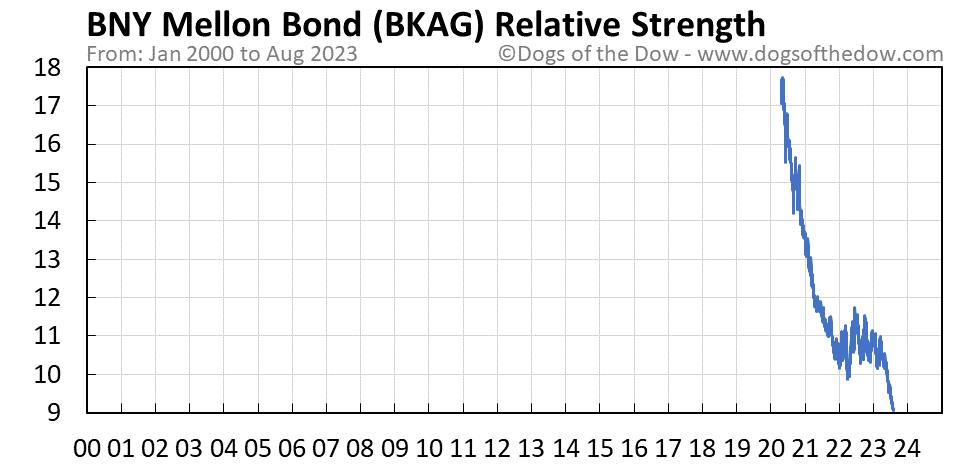 BKAG relative strength chart