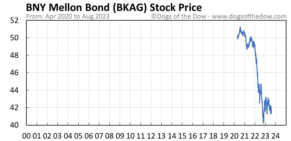 BKAG stock price chart