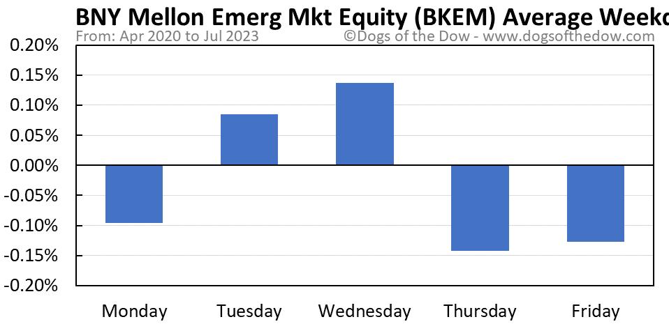 BKEM average weekday chart