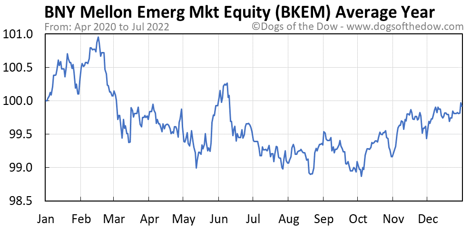BKEM average year chart