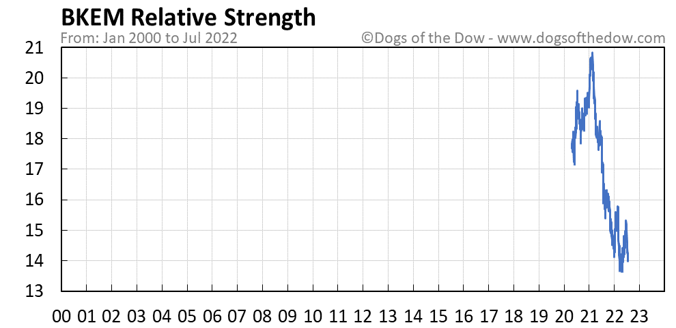 BKEM relative strength chart