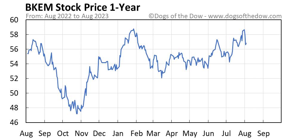 BKEM 1-year stock price chart