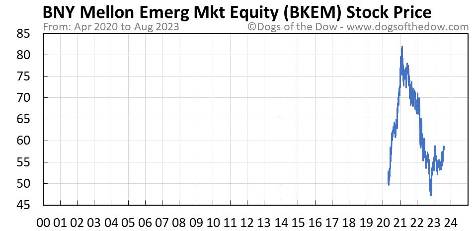 BKEM stock price chart