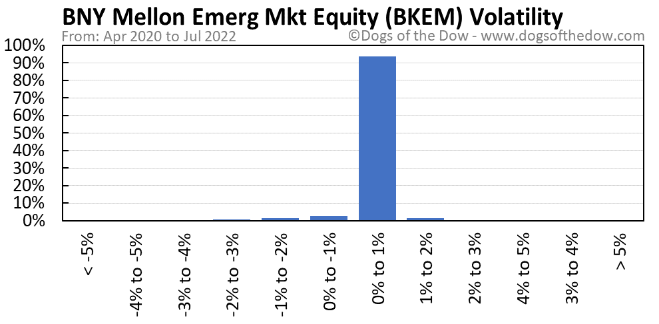 BKEM volatility chart