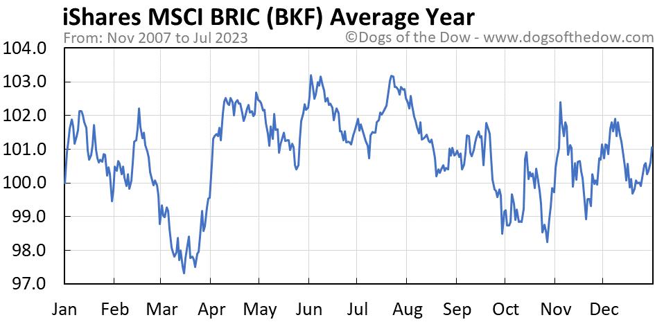 BKF average year chart