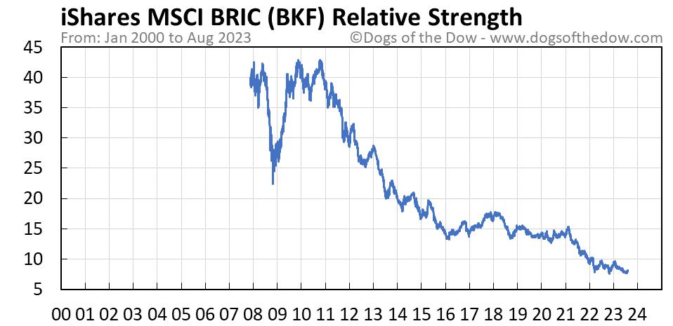 BKF relative strength chart