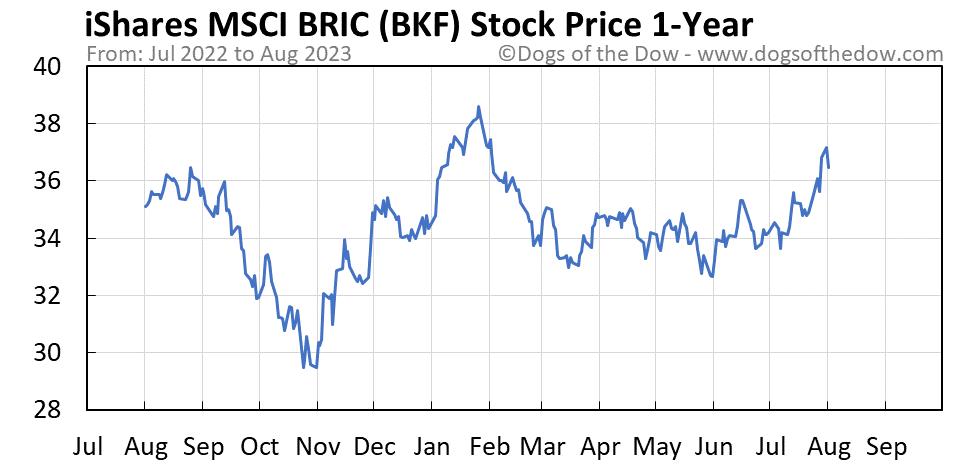 BKF 1-year stock price chart