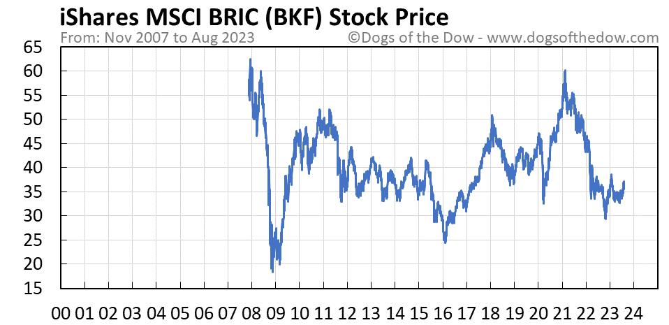 BKF stock price chart