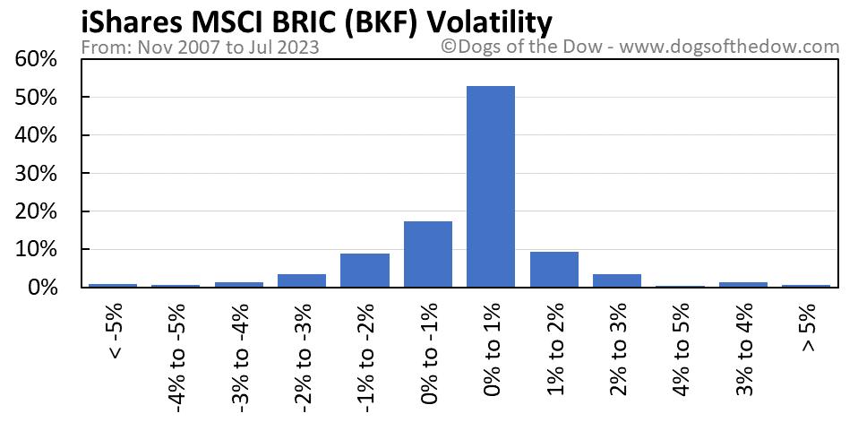 BKF volatility chart
