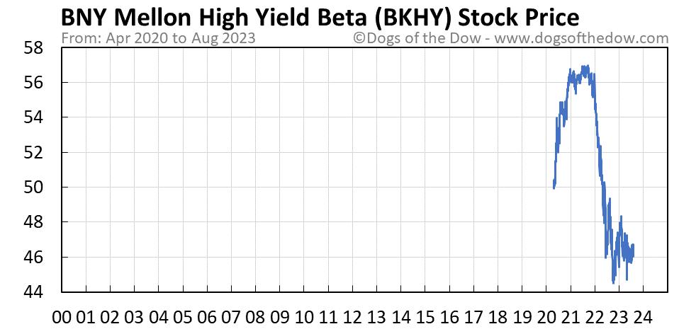 BKHY stock price chart