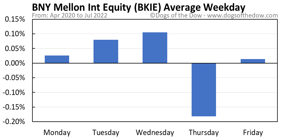 BKIE average weekday chart