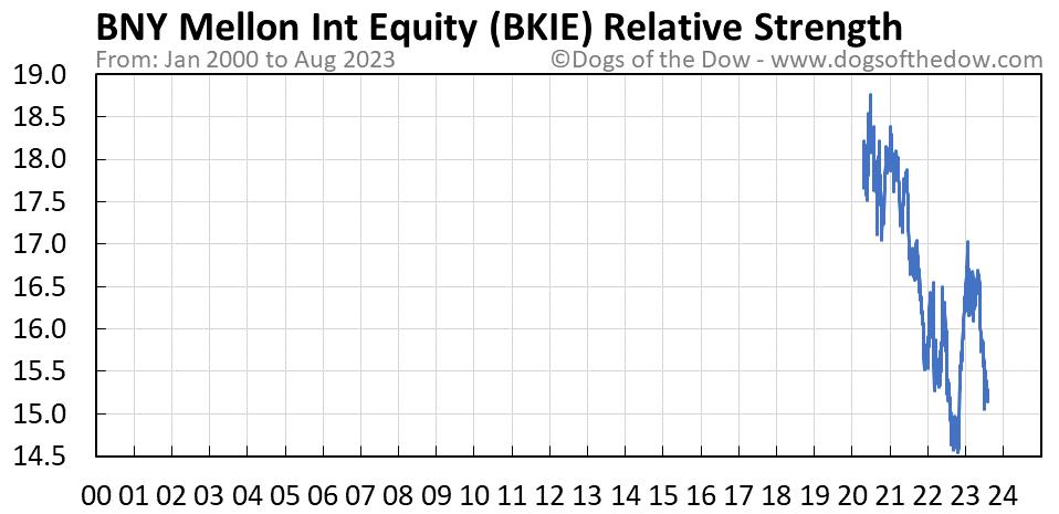 BKIE relative strength chart