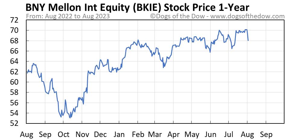 BKIE 1-year stock price chart
