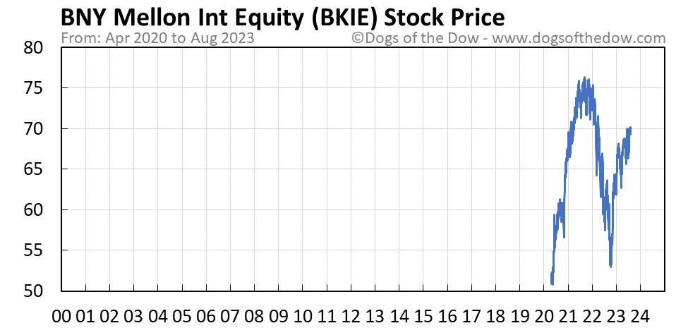 BKIE stock price chart