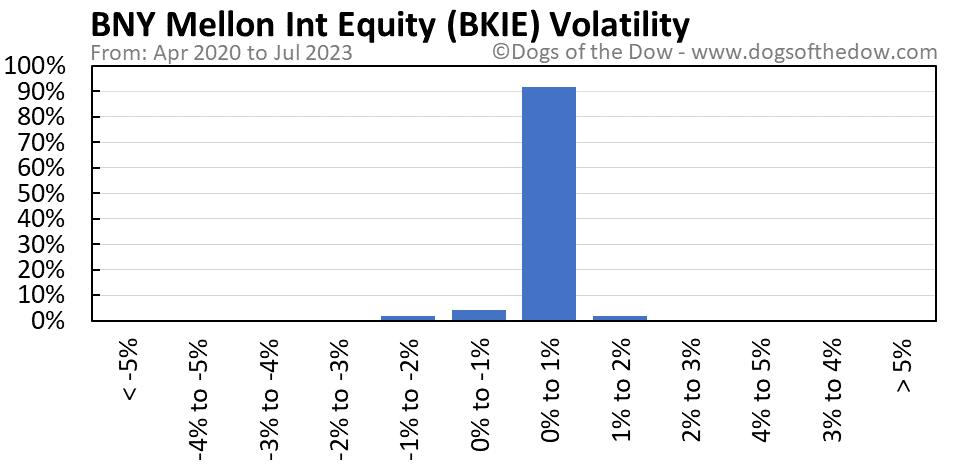 BKIE volatility chart