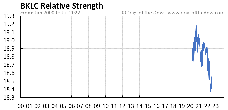 BKLC relative strength chart