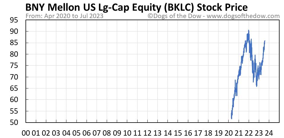 BKLC stock price chart