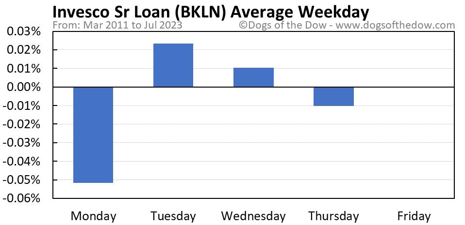 BKLN average weekday chart