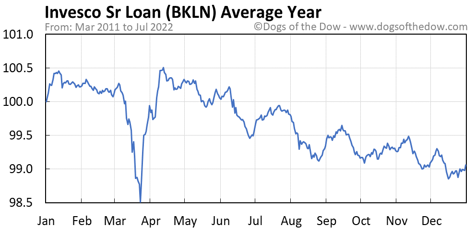 BKLN average year chart