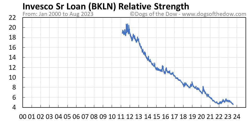 BKLN relative strength chart