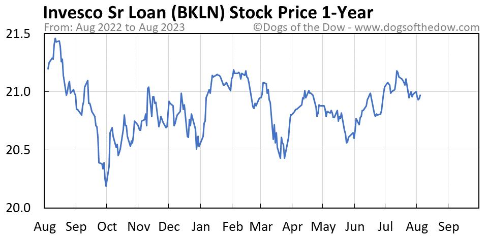 BKLN 1-year stock price chart