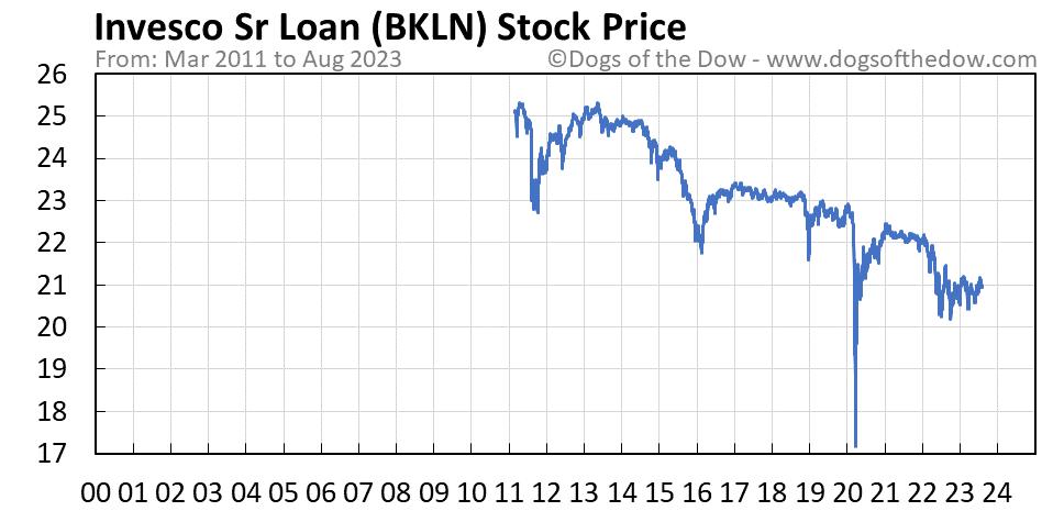 BKLN stock price chart