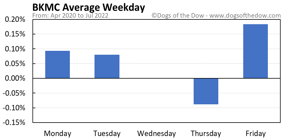 BKMC average weekday chart