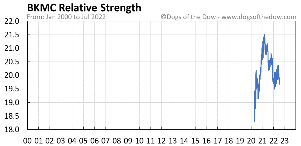 BKMC relative strength chart
