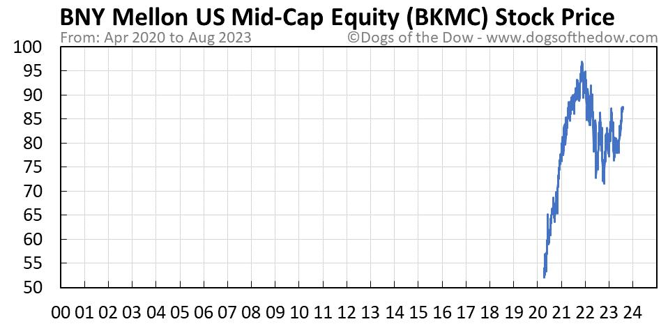 BKMC stock price chart