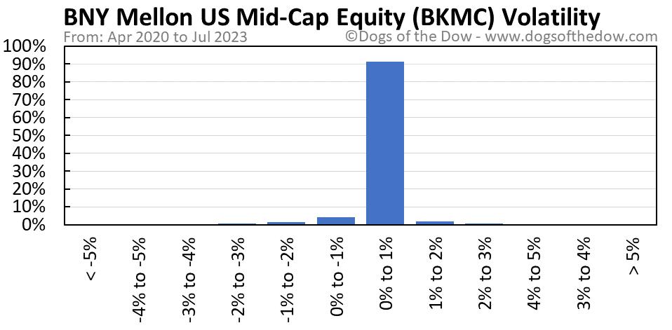 BKMC volatility chart